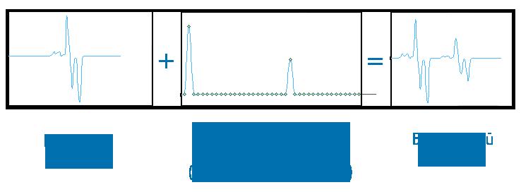 convolution web audio api. Результат свертки с импульсной характеристикой простого одиночного эха