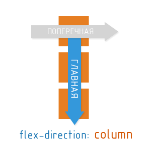 flexbox-main-column